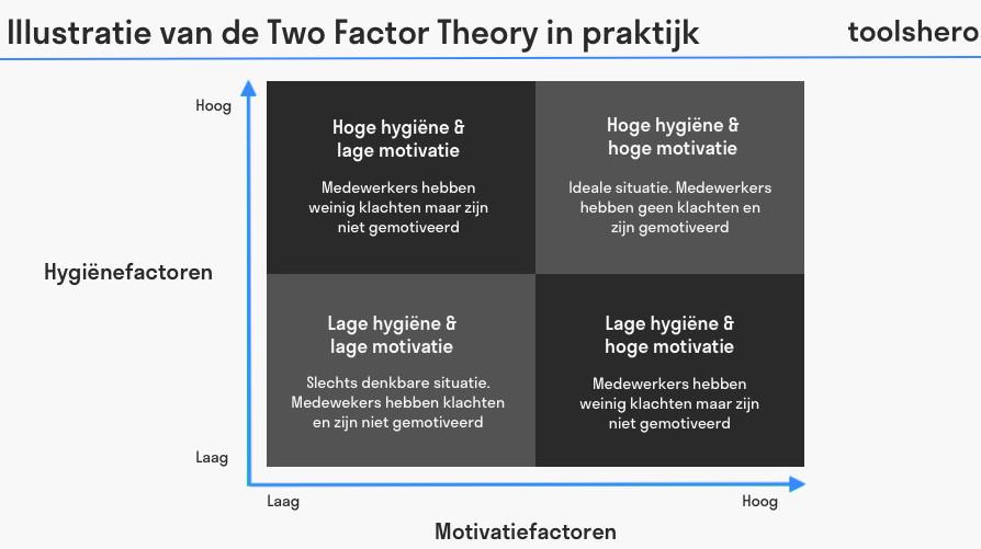 Illustratie van de two factor theory in praktijk