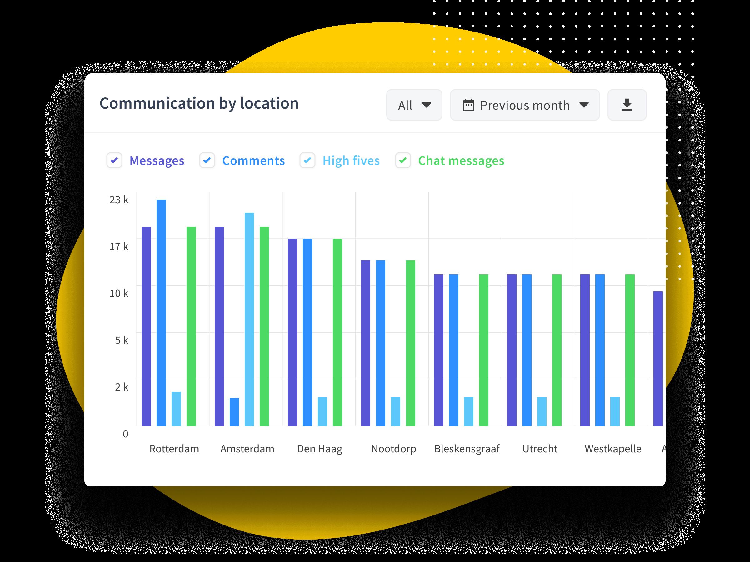 Internal communication insights